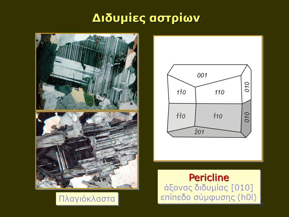 Διδυμίες αστρίων Pericline άξονας διδυμίας [010]